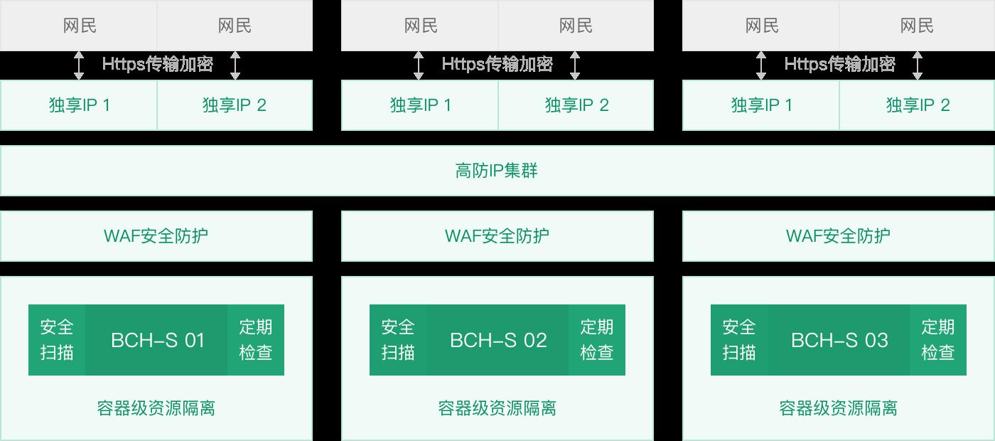 百度云商务安全主机 BCH-S